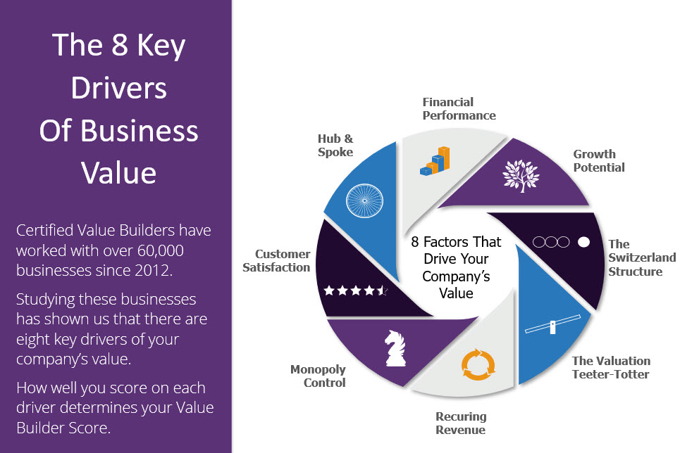8 Drivers Valuable Business